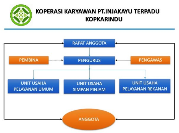 Struktur Organisasi Kopkarindu